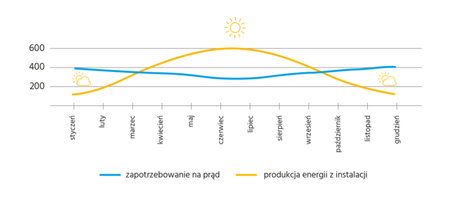 produkcja energii w ciągu roku